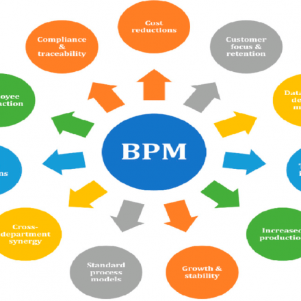 What's Business Process Management (BPM)?