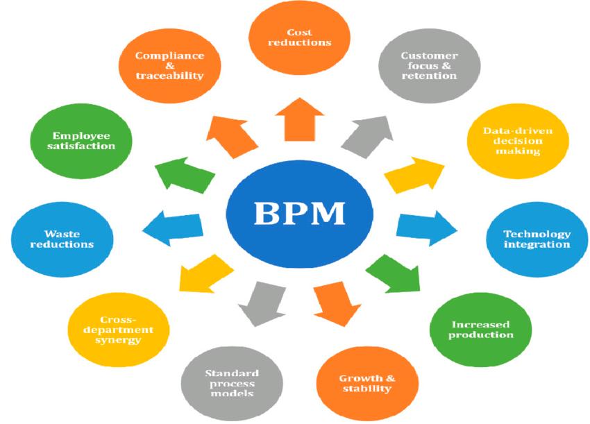 What's Business Process Management (BPM)?